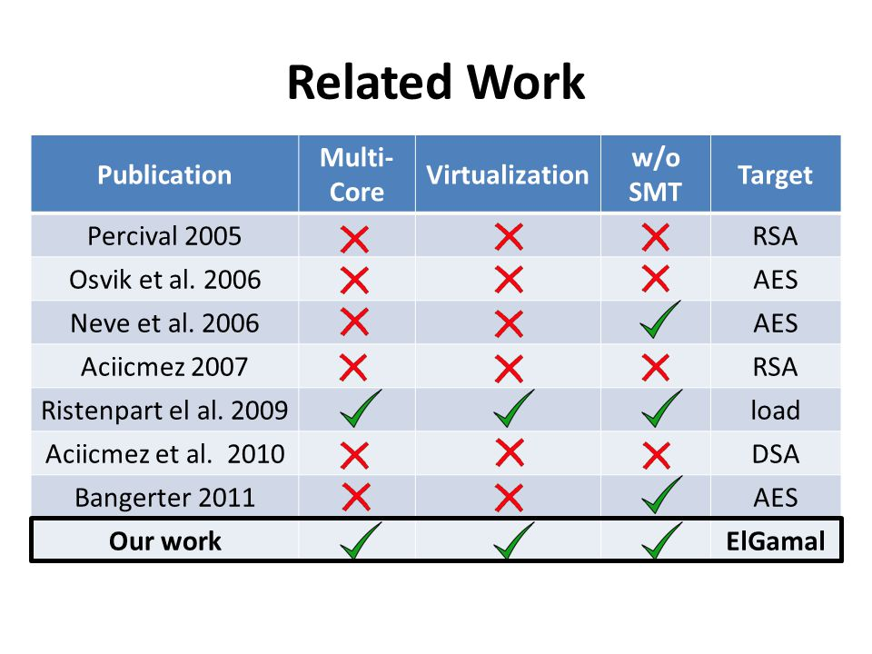 Related Work Publication Multi-Core Virtualization w/o SMT Target