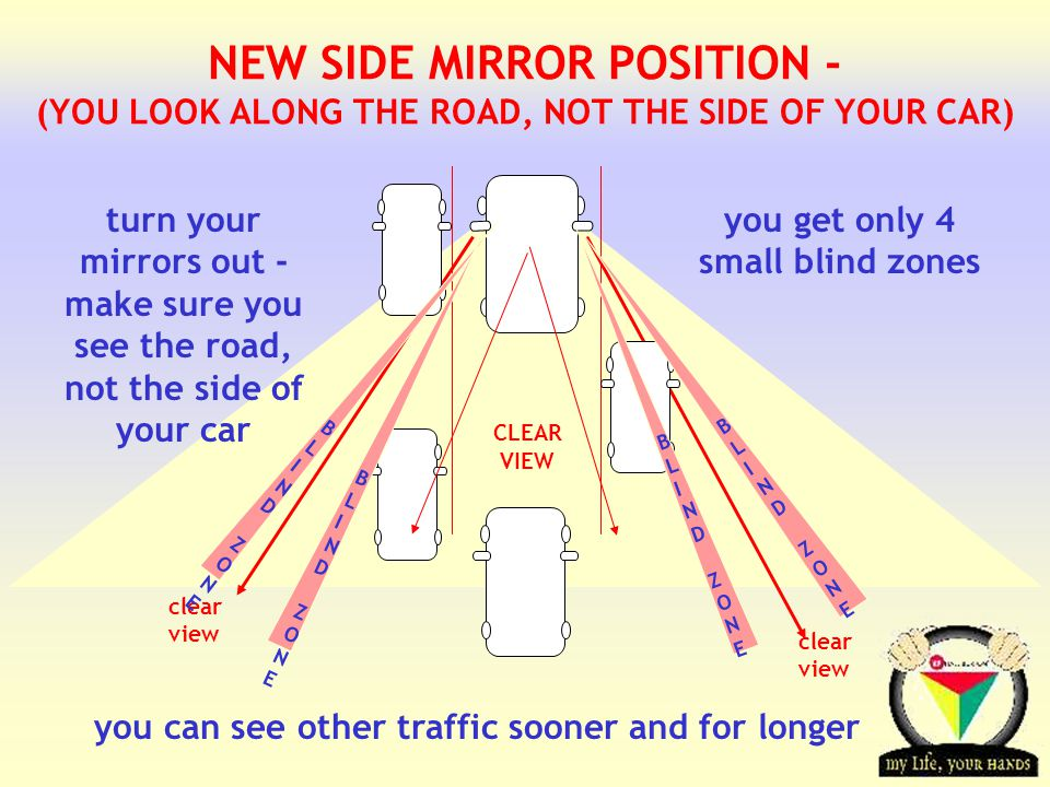 NEW SIDE MIRROR POSITION - (YOU LOOK ALONG THE ROAD, NOT THE SIDE OF YOUR CAR)