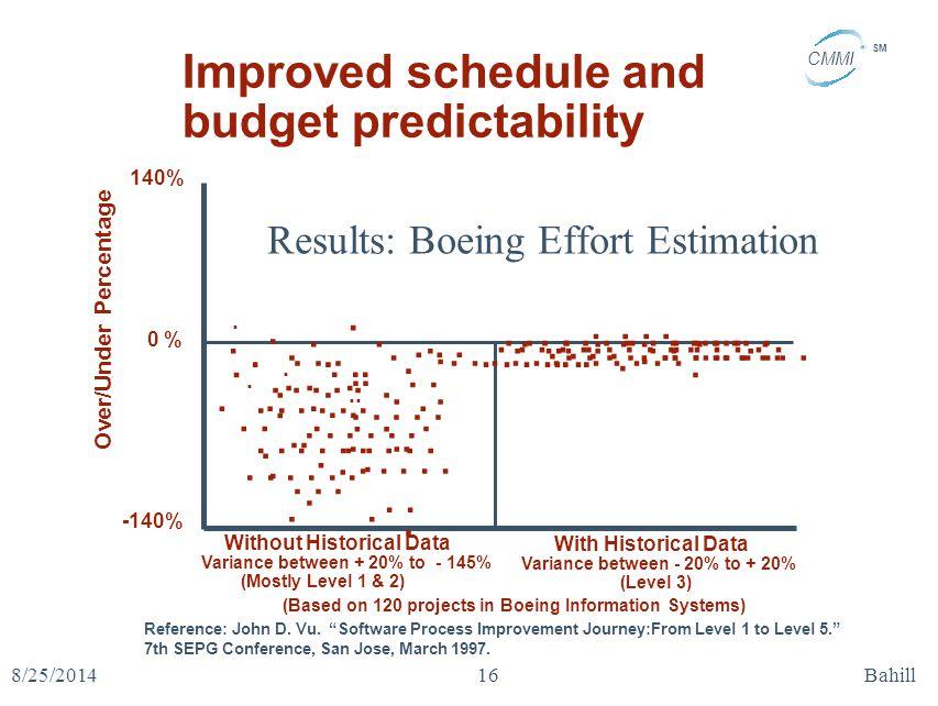 Results: Boeing Effort Estimation