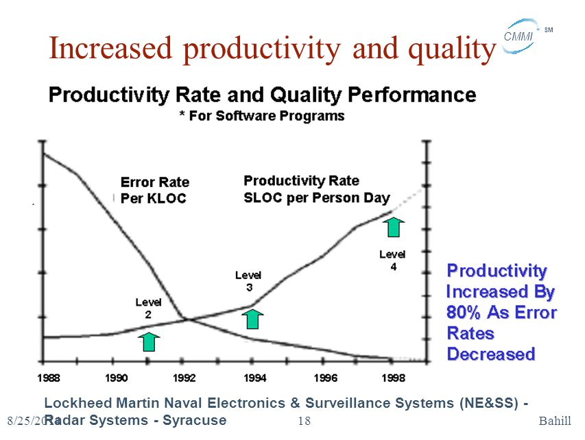 Increased productivity and quality