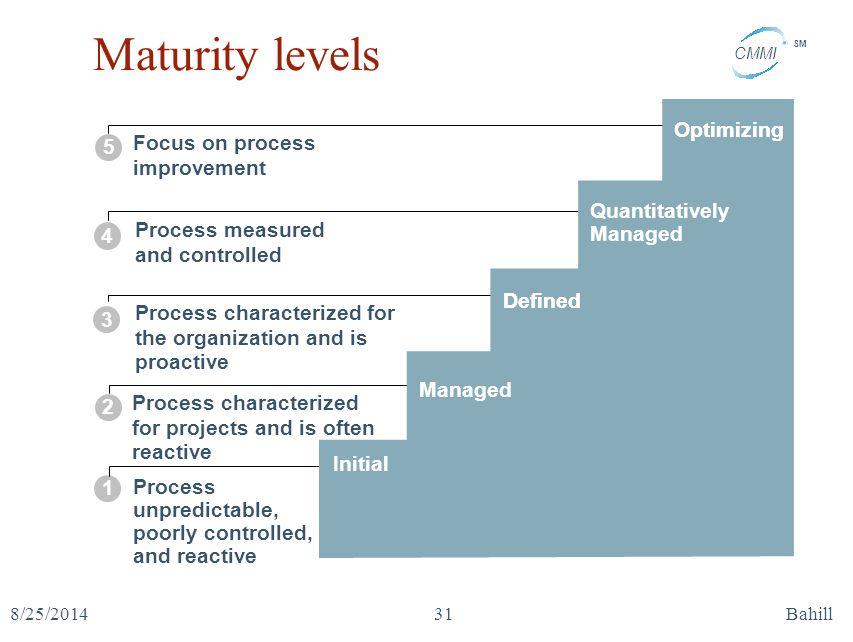 Maturity levels Optimizing Focus on process improvement 5