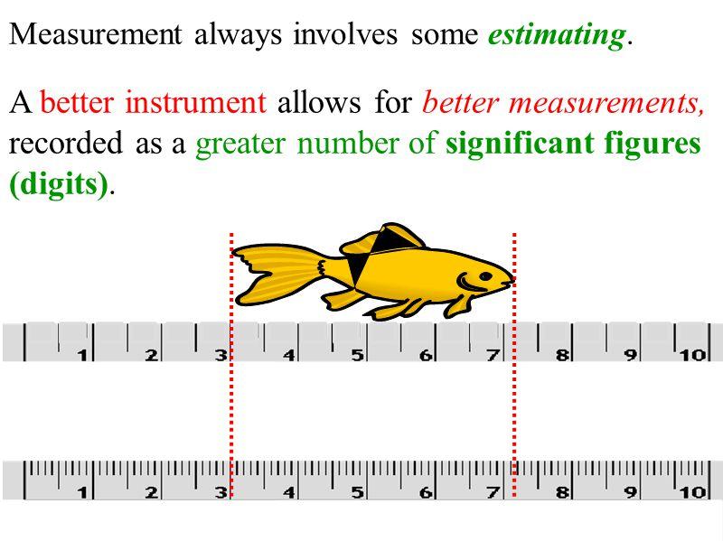 Measurement always involves some estimating.