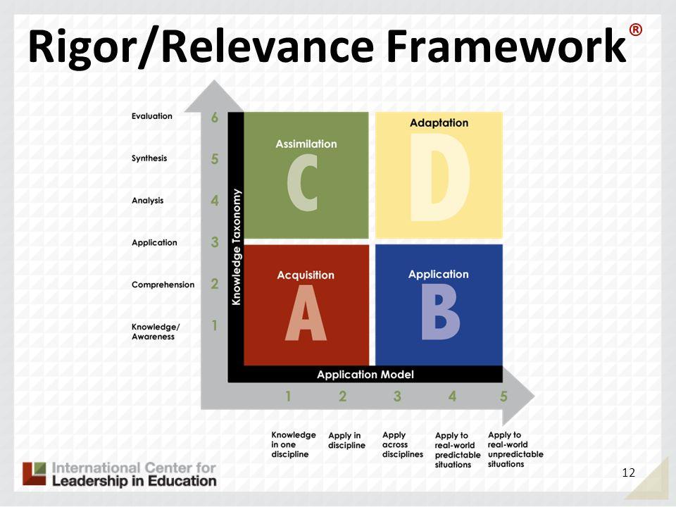 Rigor/Relevance Framework®