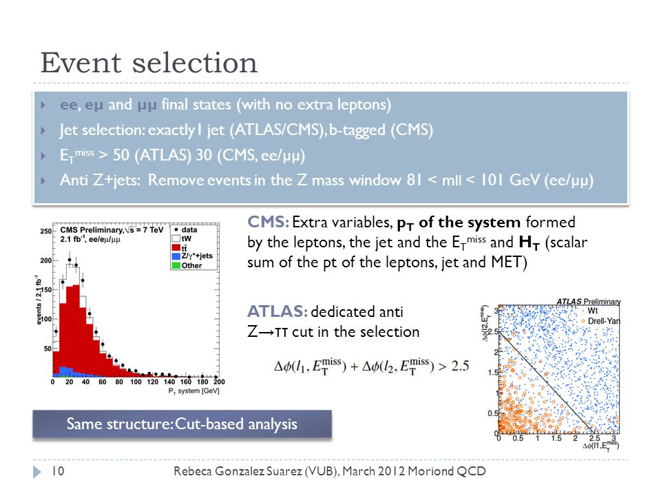 Event selection ee, eµ and µµ final states (with no extra leptons)