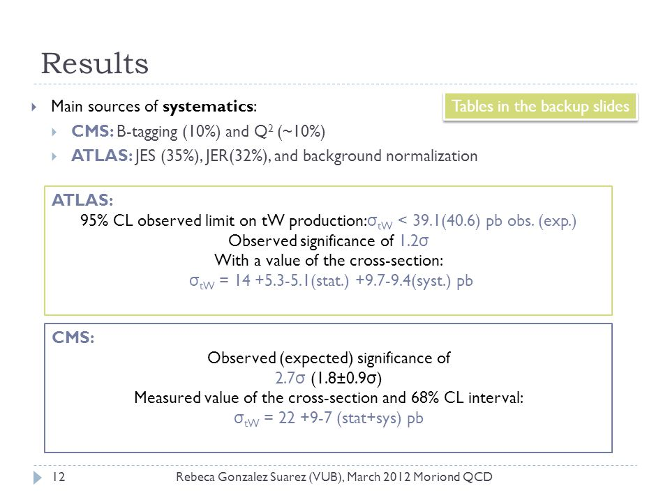 Results Main sources of systematics: