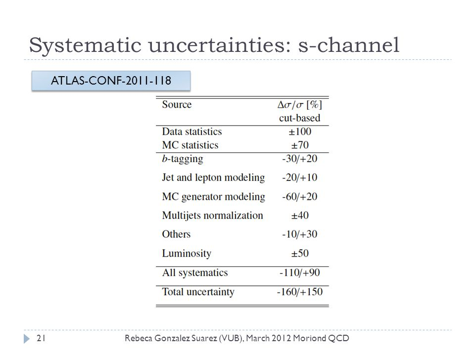 Systematic uncertainties: s-channel