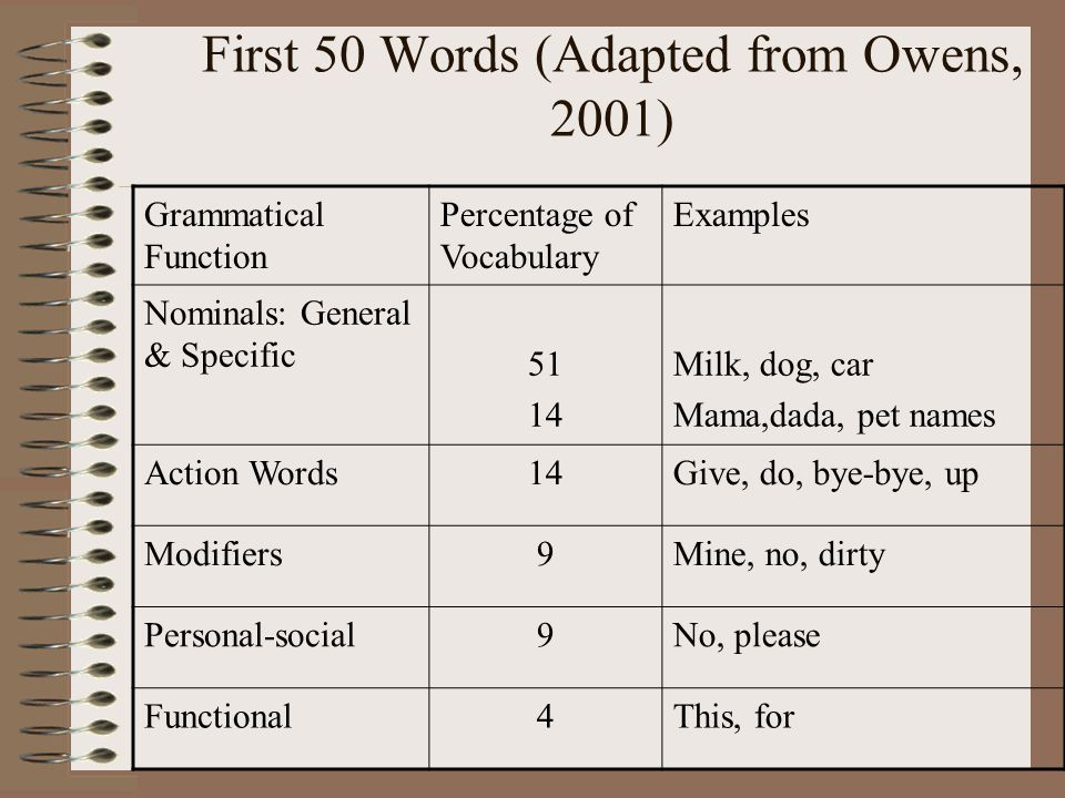 First 50 Words (Adapted from Owens, 2001)