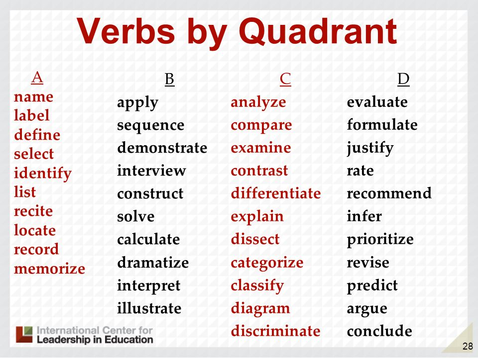 Verbs by Quadrant A name label define select identify list recite