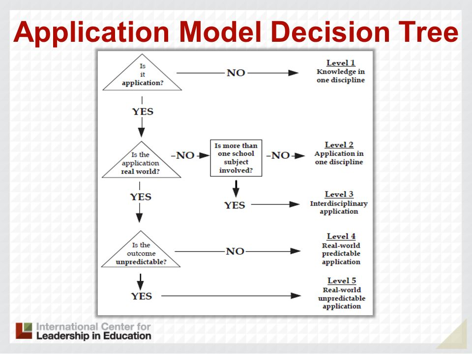 Application Model Decision Tree