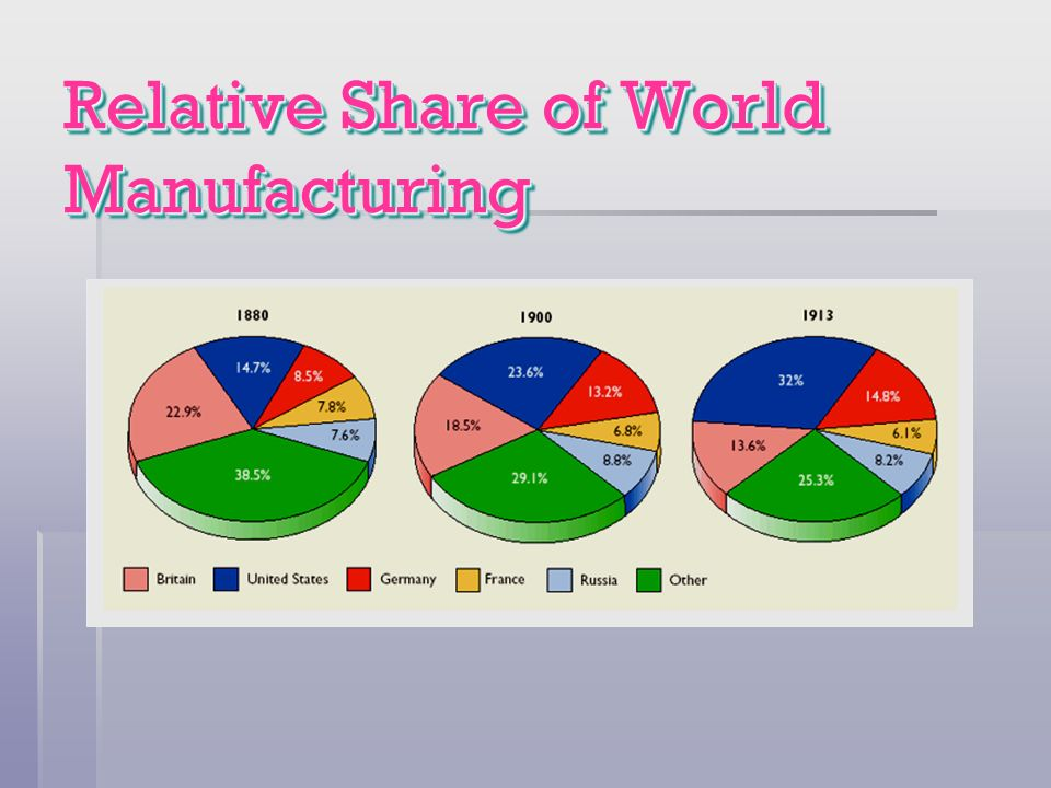 Relative Share of World Manufacturing