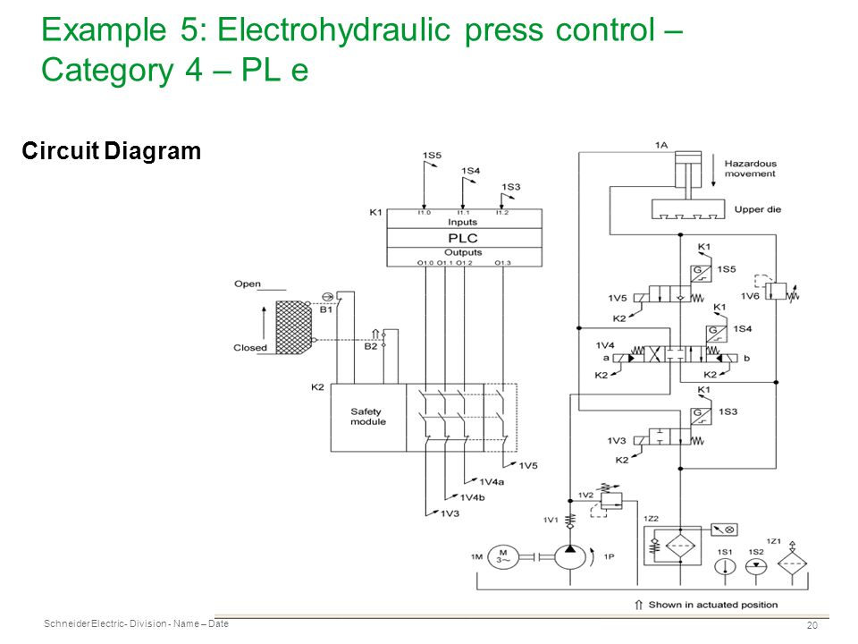 Example 5: Electrohydraulic press control – Category 4 – PL e