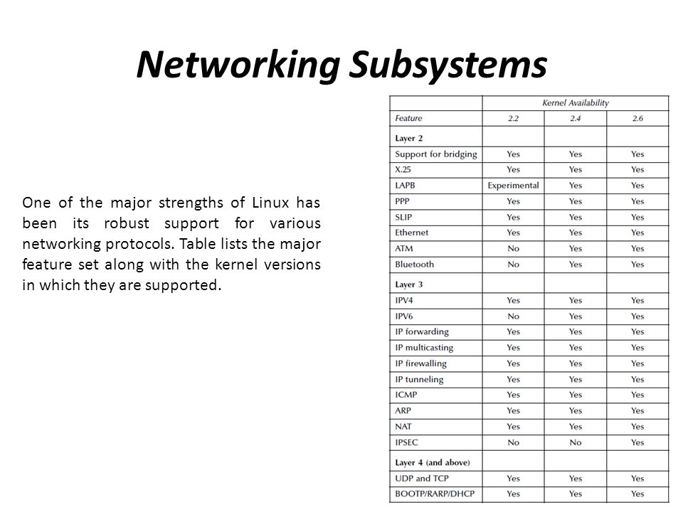 Networking Subsystems