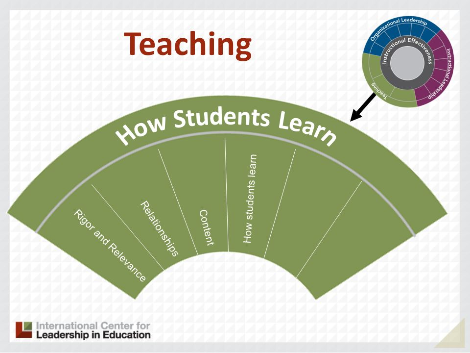 Teaching How Students Learn How students learn Content Relationships