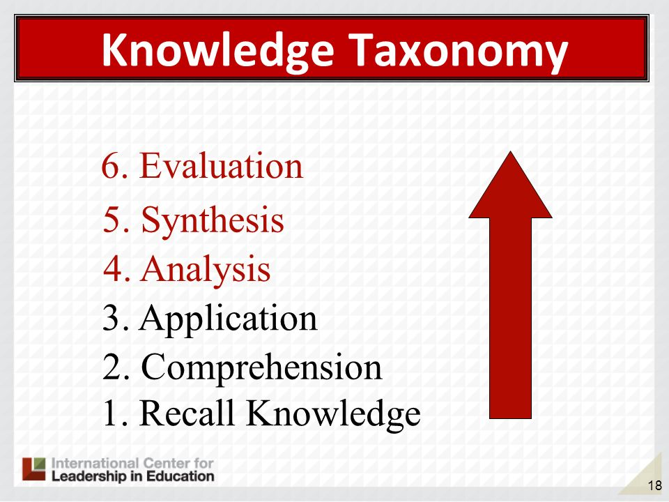 Knowledge Taxonomy 6. Evaluation 5. Synthesis 4. Analysis