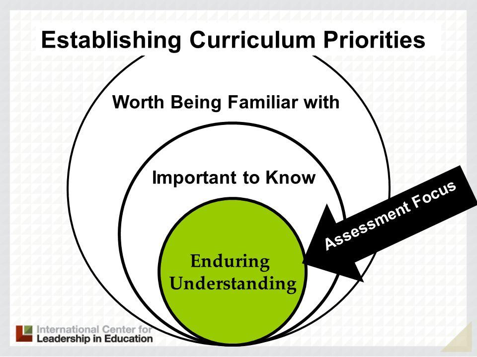 Establishing Curriculum Priorities