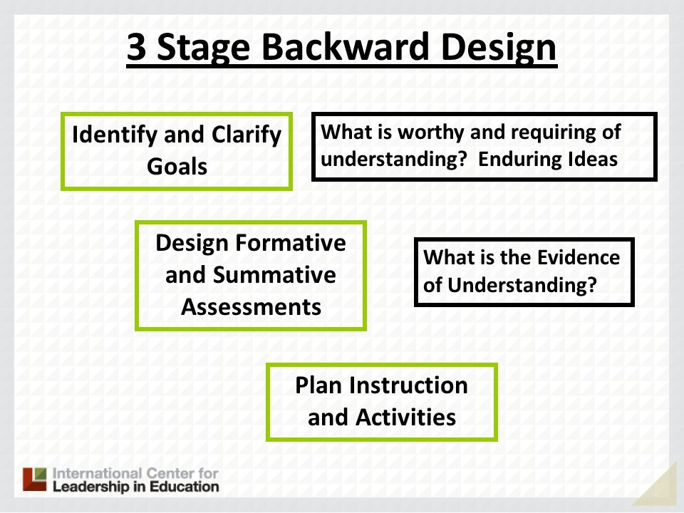 3 Stage Backward Design Identify and Clarify Goals
