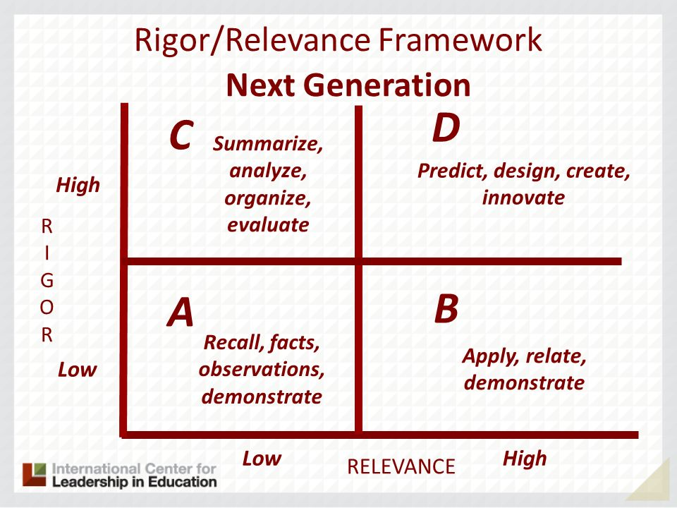 D C B A Rigor/Relevance Framework Next Generation High Low Low