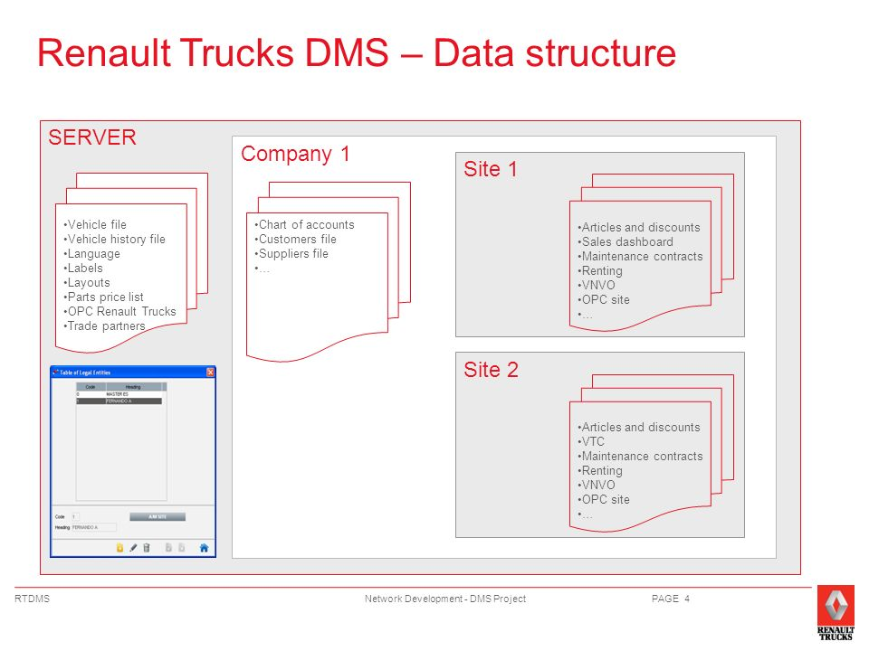 Renault Trucks DMS – Data structure