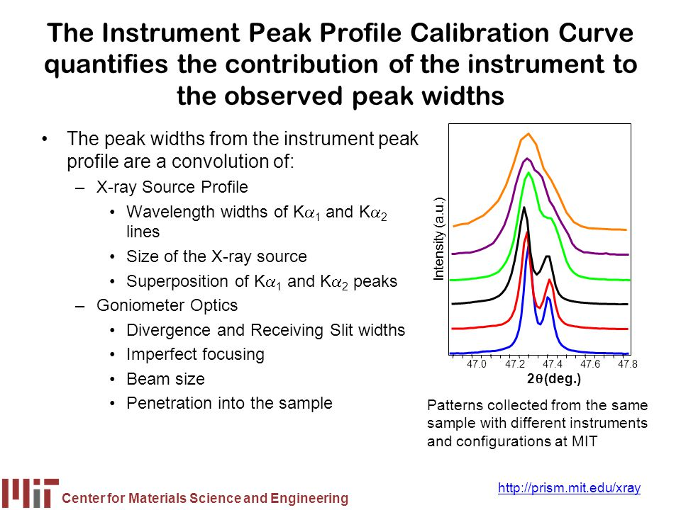 The Instrument Peak Profile Calibration Curve quantifies the contribution of the instrument to the observed peak widths