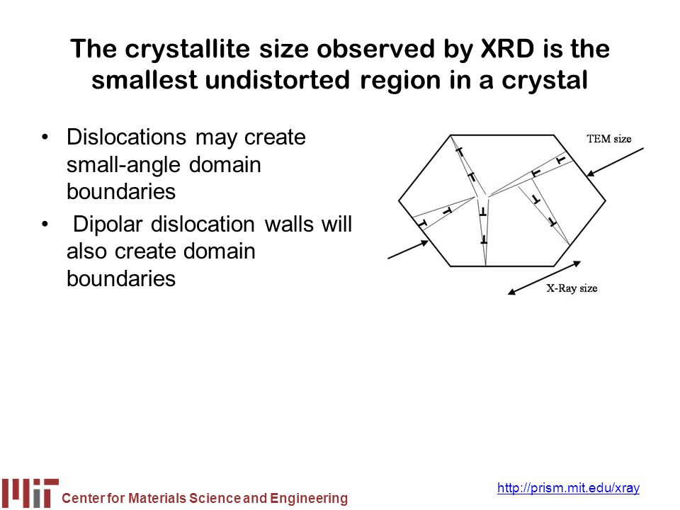 The crystallite size observed by XRD is the smallest undistorted region in a crystal