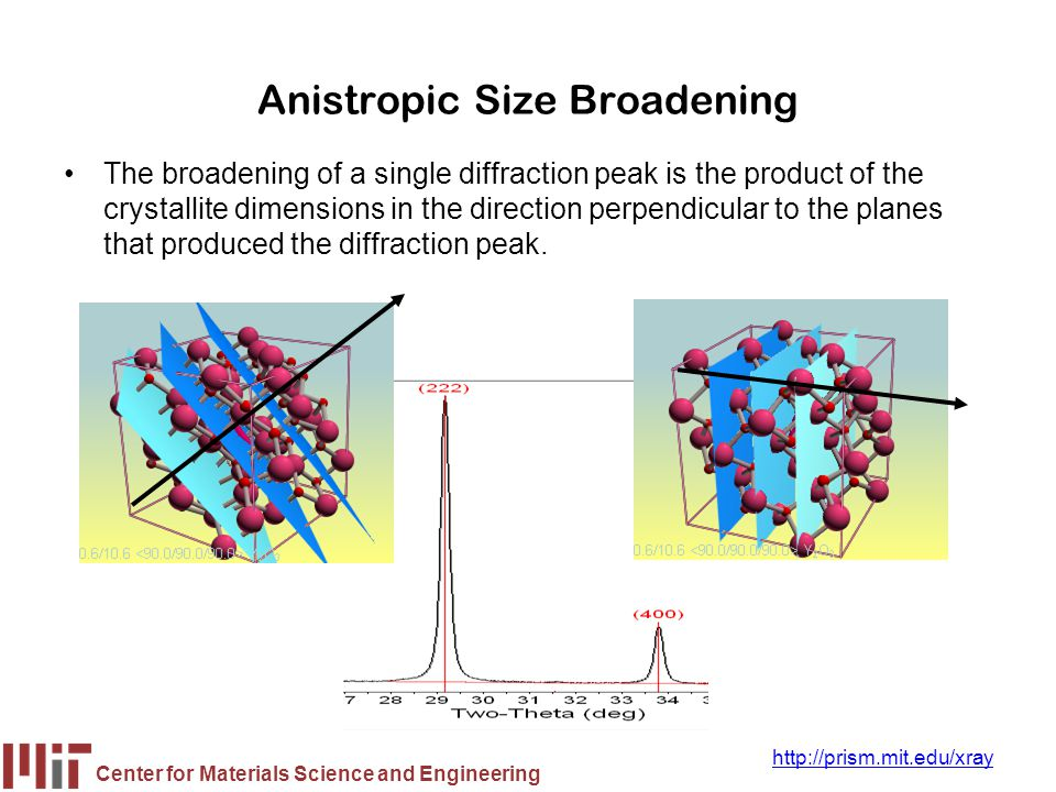 Anistropic Size Broadening
