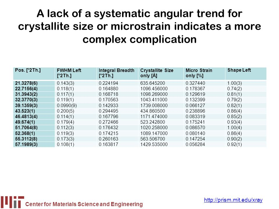 A lack of a systematic angular trend for crystallite size or microstrain indicates a more complex complication