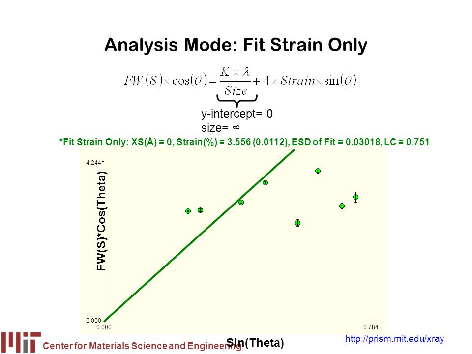 Analysis Mode: Fit Strain Only