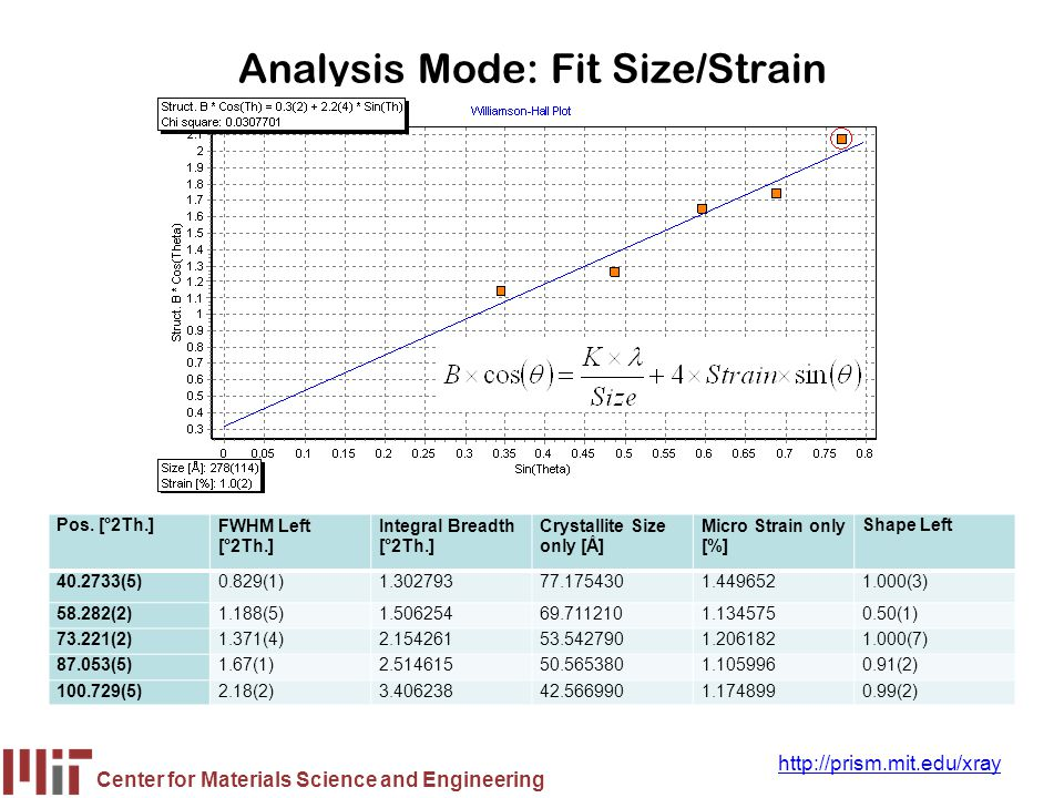 Analysis Mode: Fit Size/Strain