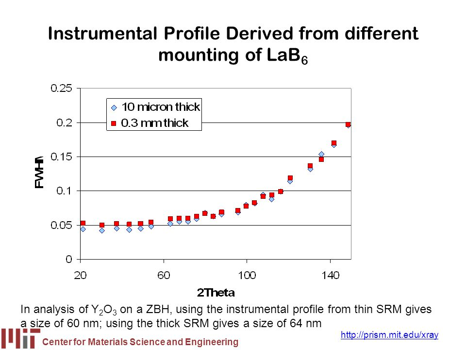 Instrumental Profile Derived from different mounting of LaB6