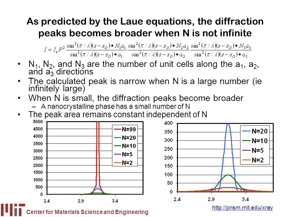 As predicted by the Laue equations, the diffraction peaks becomes broader when N is not infinite