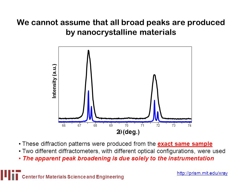 We cannot assume that all broad peaks are produced by nanocrystalline materials