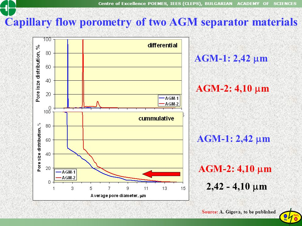 Capillary flow porometry of two AGM separator materials