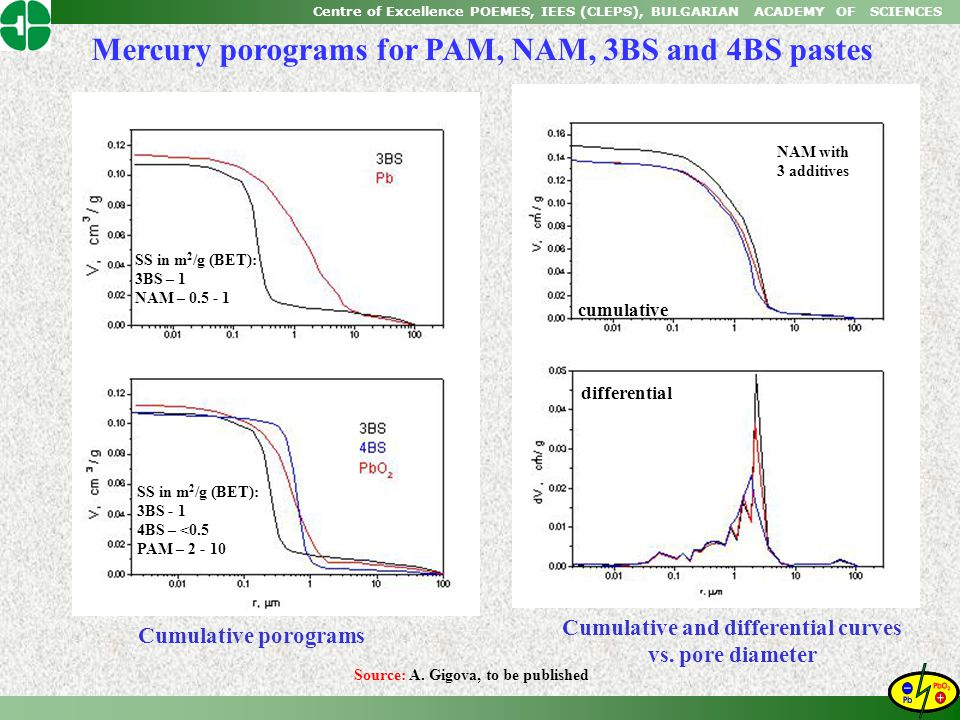Cumulative and differential curves vs. pore diameter