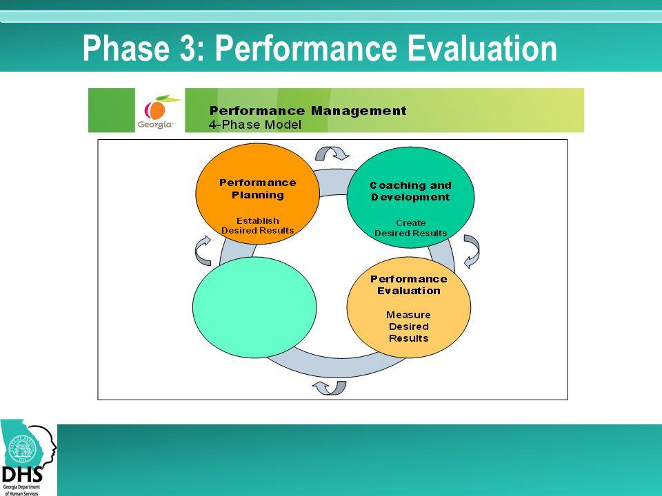 Phase 3: Performance Evaluation