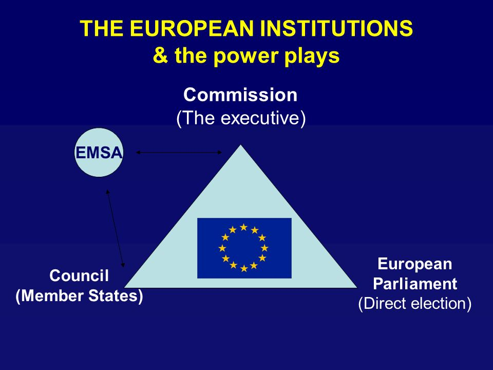 THE EUROPEAN INSTITUTIONS & the power plays