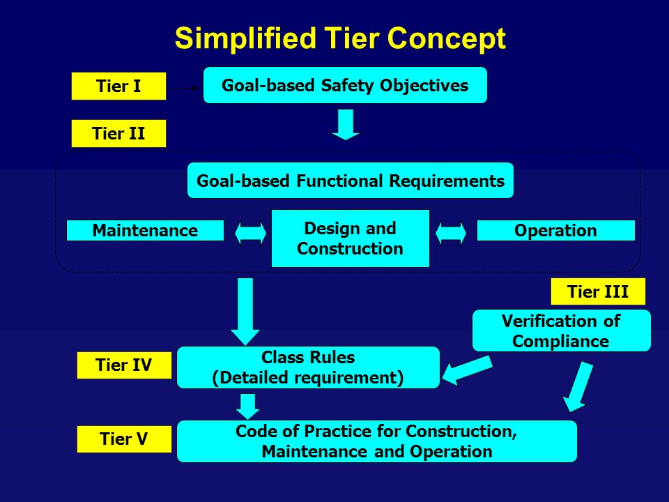 Simplified Tier Concept