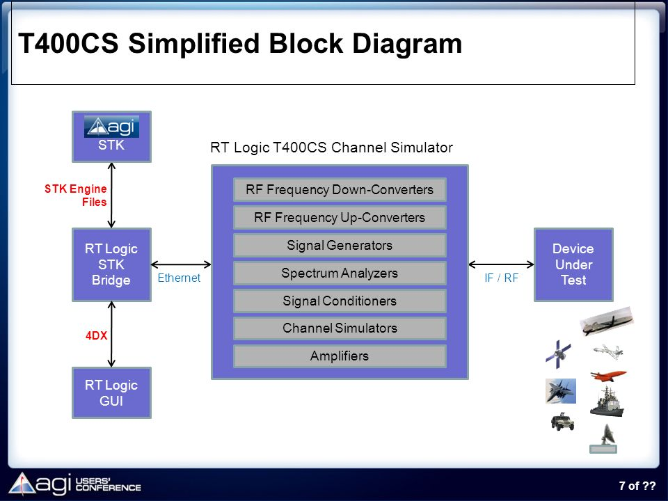 T400CS Simplified Block Diagram