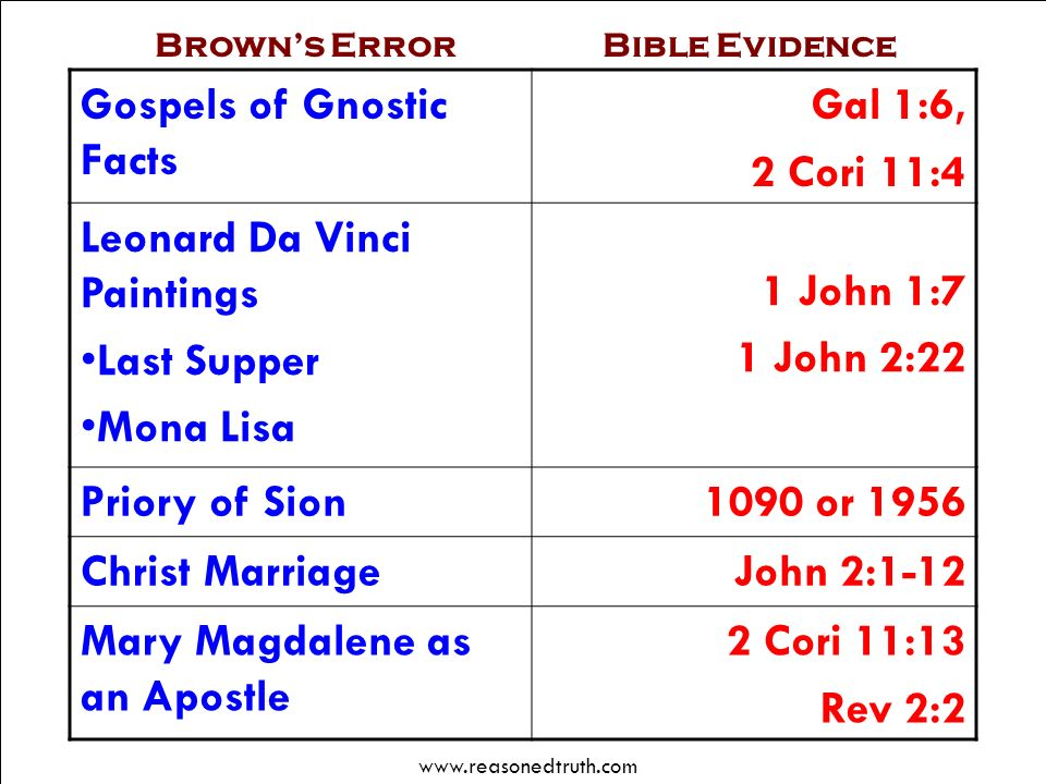 Gospels of Gnostic Facts Gal 1:6, 2 Cori 11:4