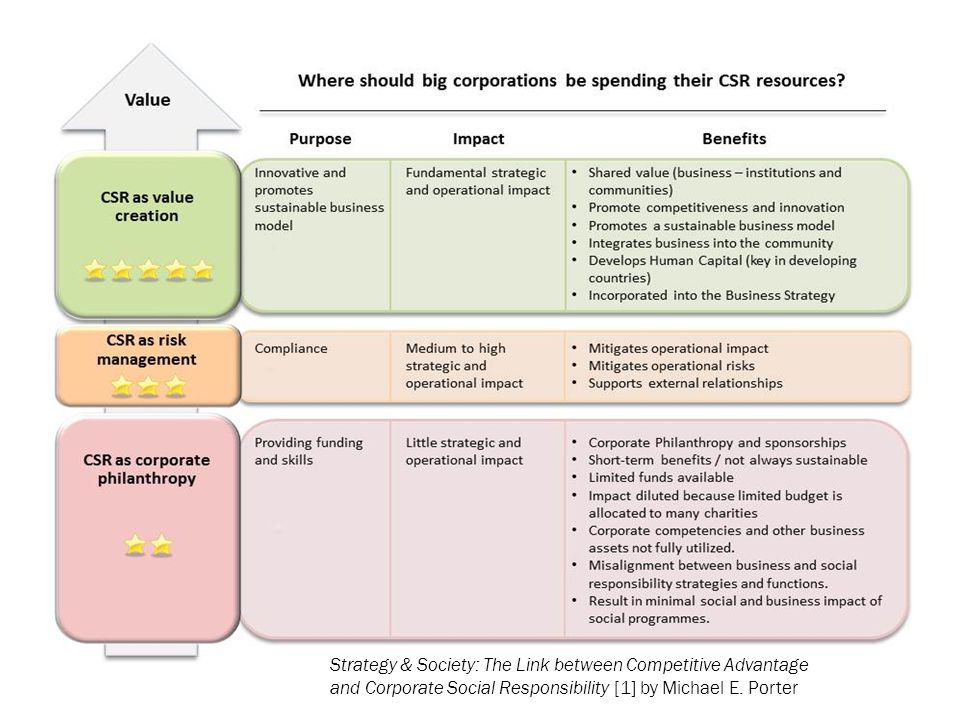 This chart published in 2009 shows that although corporate philanthropy gets the most notice, it is the least effective form of CSR an has mostly short term effect. Company assets are better utilized on risk management (compliance to regulations and published guidelines) and most effectively on value creation (innovation, competiveness, human resources, environment, business integration into the community, etc.)