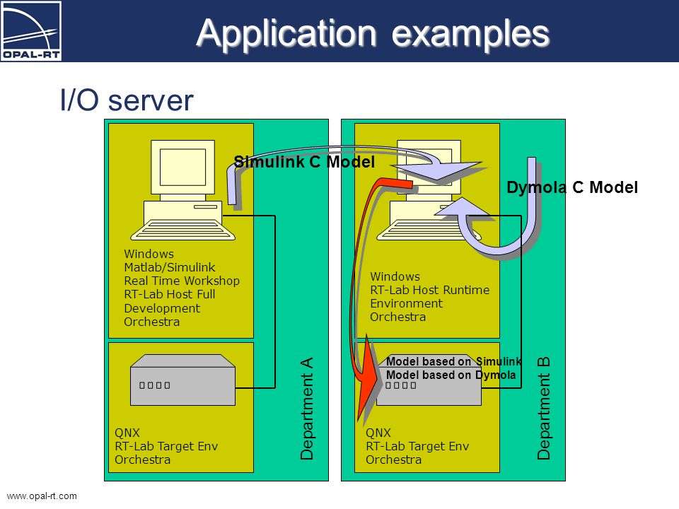 Application examples I/O server Simulink C Model Dymola C Model