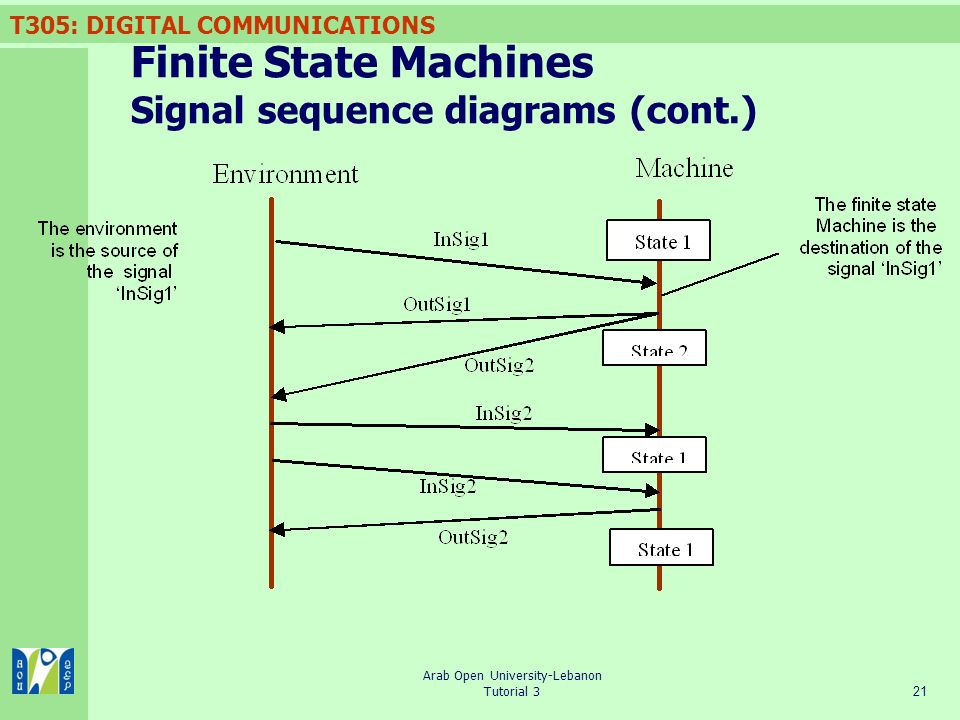 Finite State Machines Signal sequence diagrams (cont.)