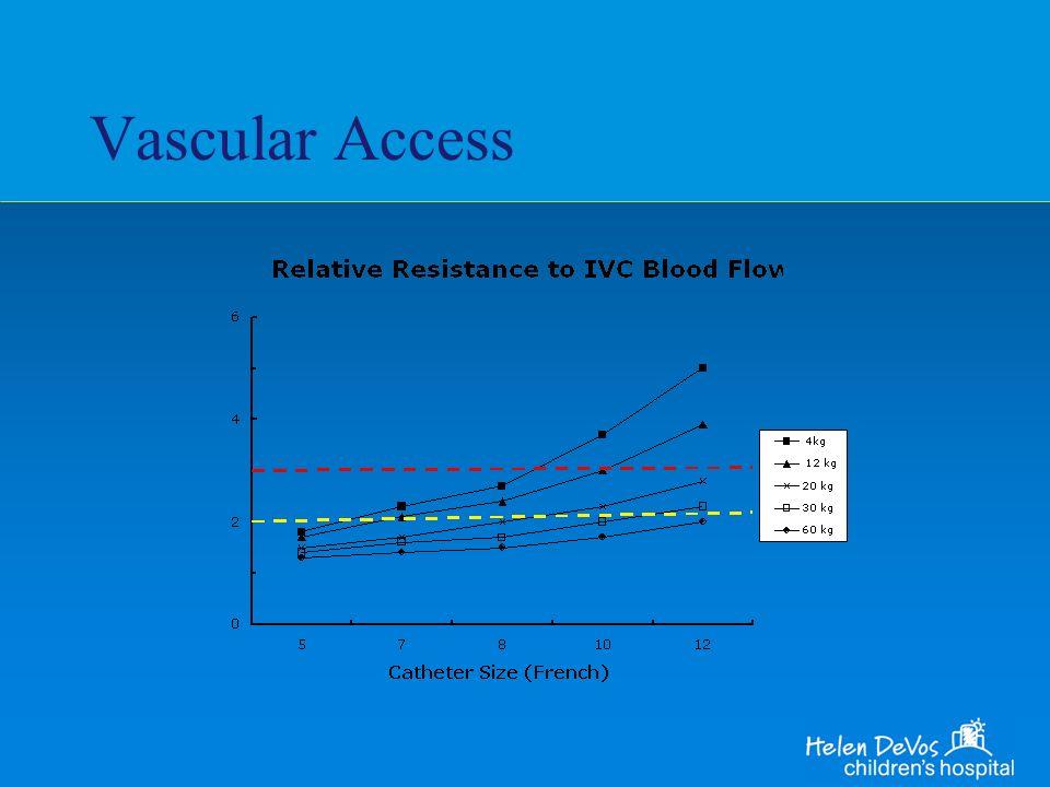 Vascular Access
