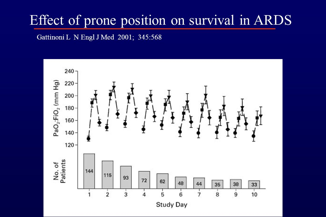 Effect of prone position on survival in ARDS