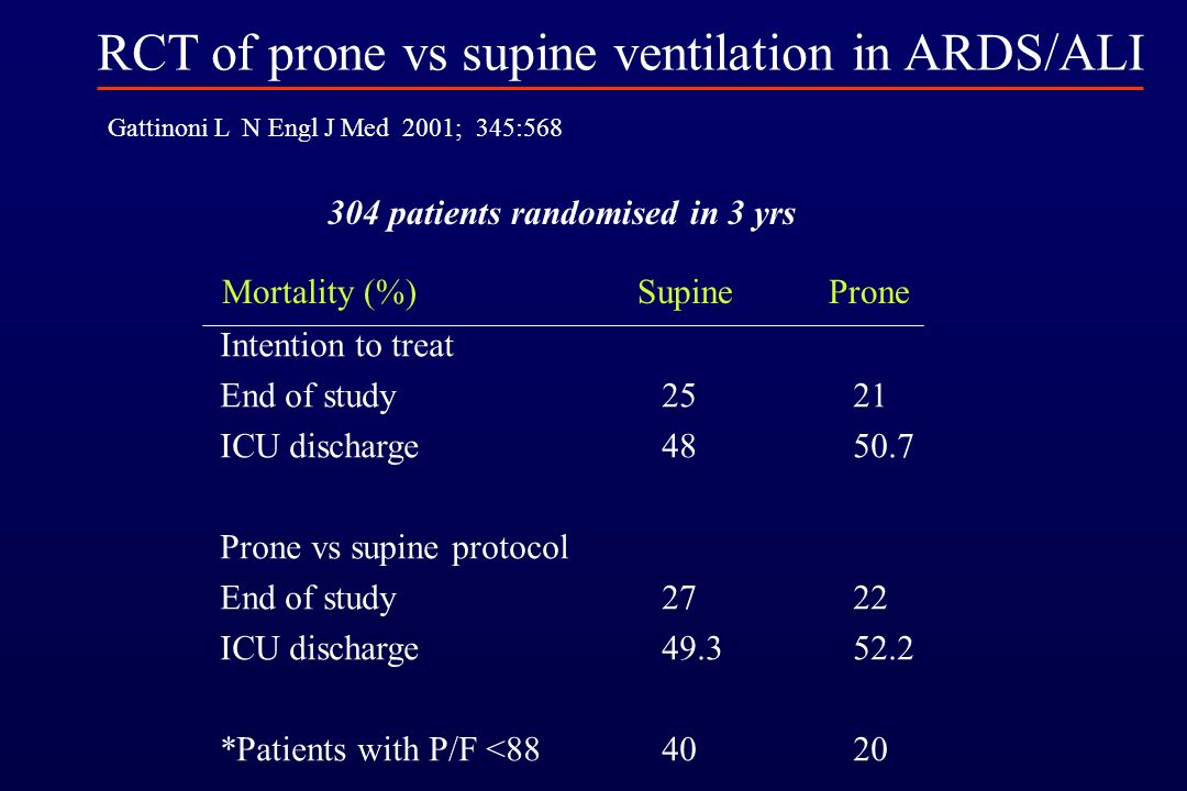 RCT of prone vs supine ventilation in ARDS/ALI