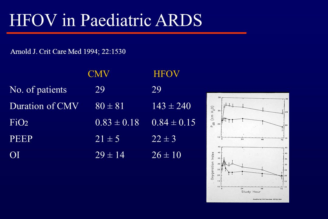 HFOV in Paediatric ARDS
