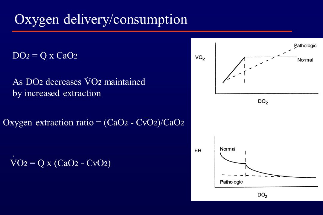 Oxygen delivery/consumption
