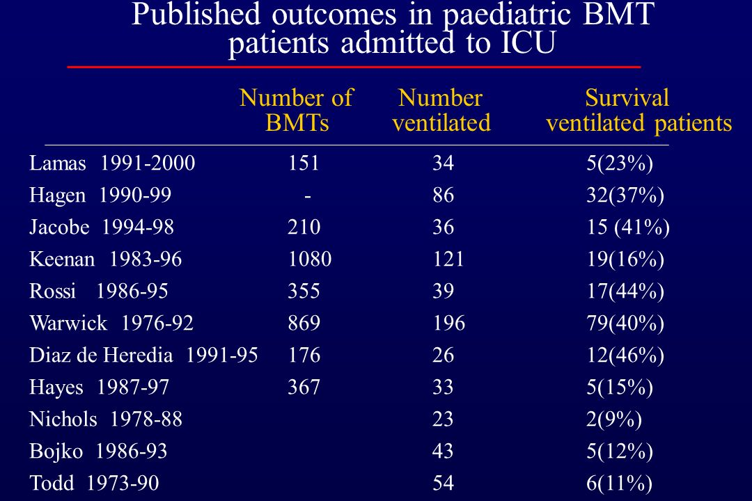 Published outcomes in paediatric BMT patients admitted to ICU
