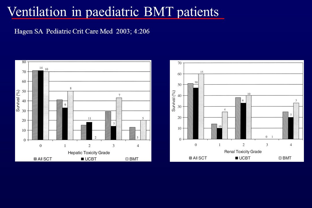 Ventilation in paediatric BMT patients