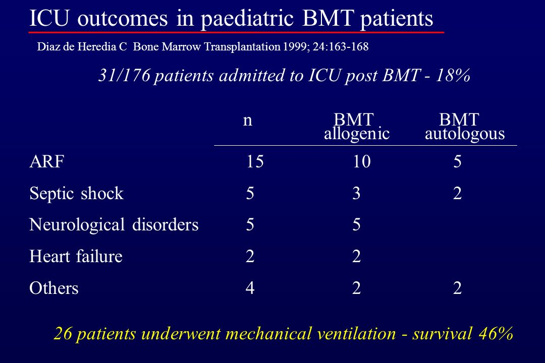 ICU outcomes in paediatric BMT patients