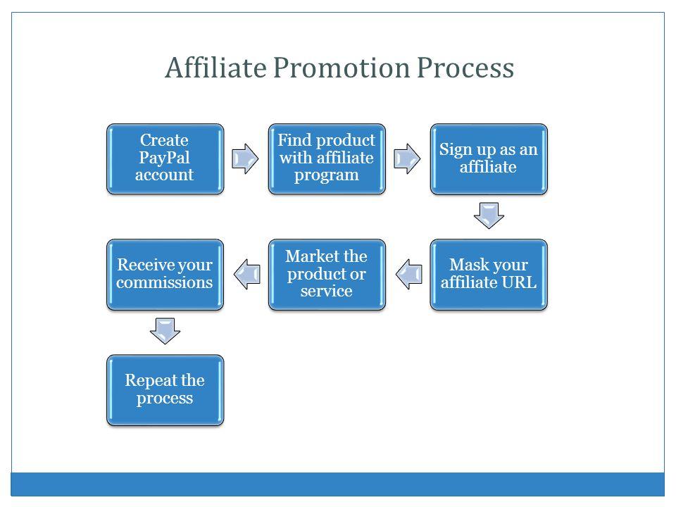 Affiliate Promotion Process